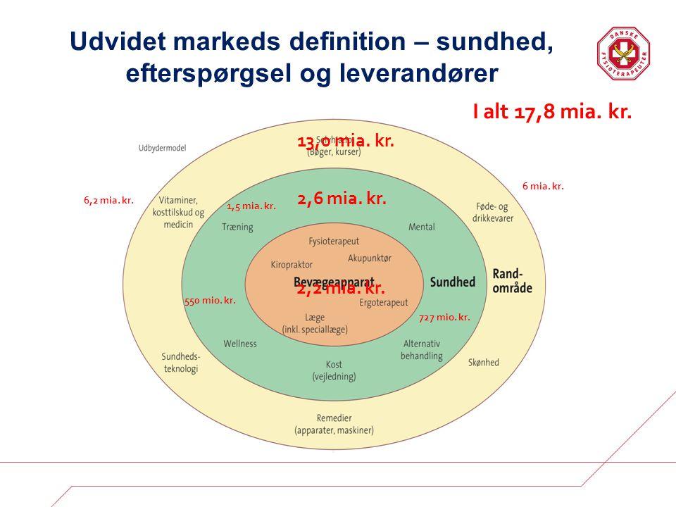 Udvidet markeds definition – sundhed, efterspørgsel og leverandører