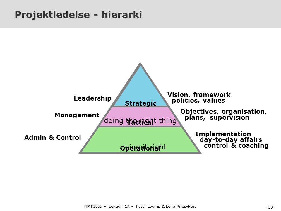 Projektledelse - hierarki