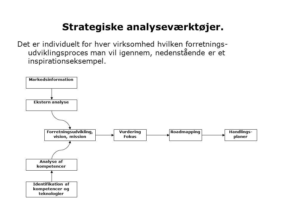 Strategiske analyseværktøjer.