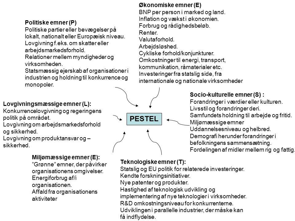 PESTEL Økonomiske emner (E) BNP per person i marked og land.