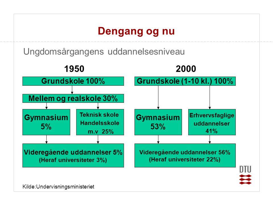 Videregående uddannelser 5% (Heraf universiteter 3%)