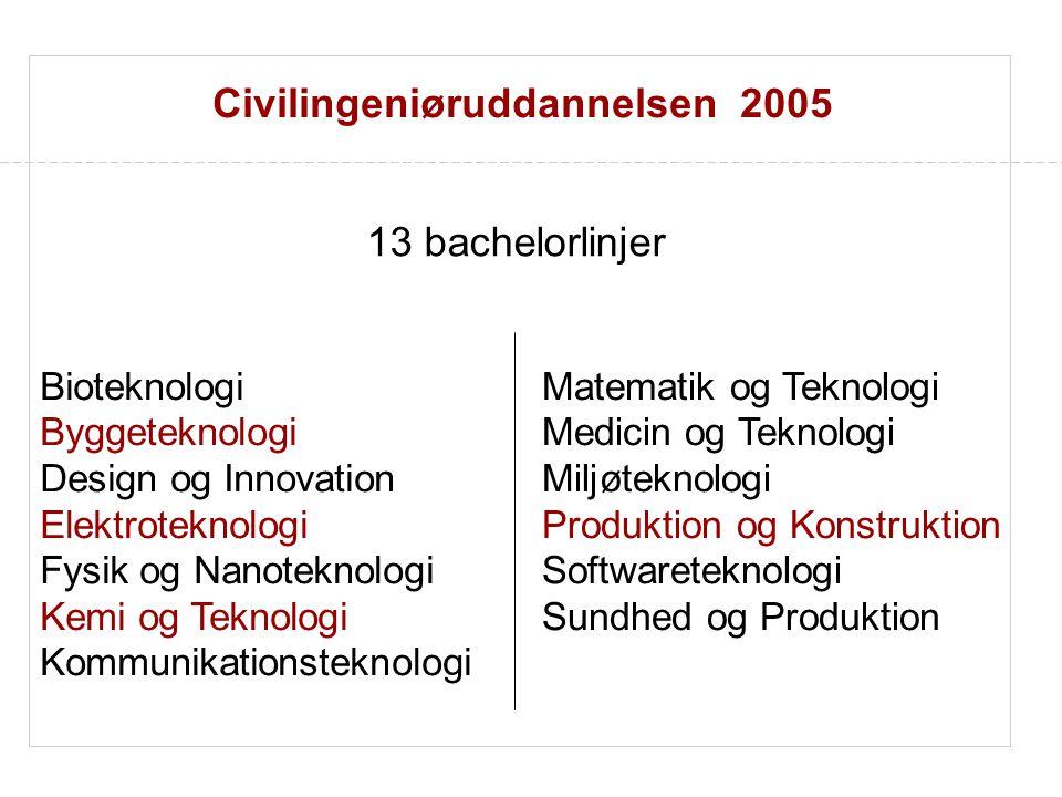 Civilingeniøruddannelsen 2005