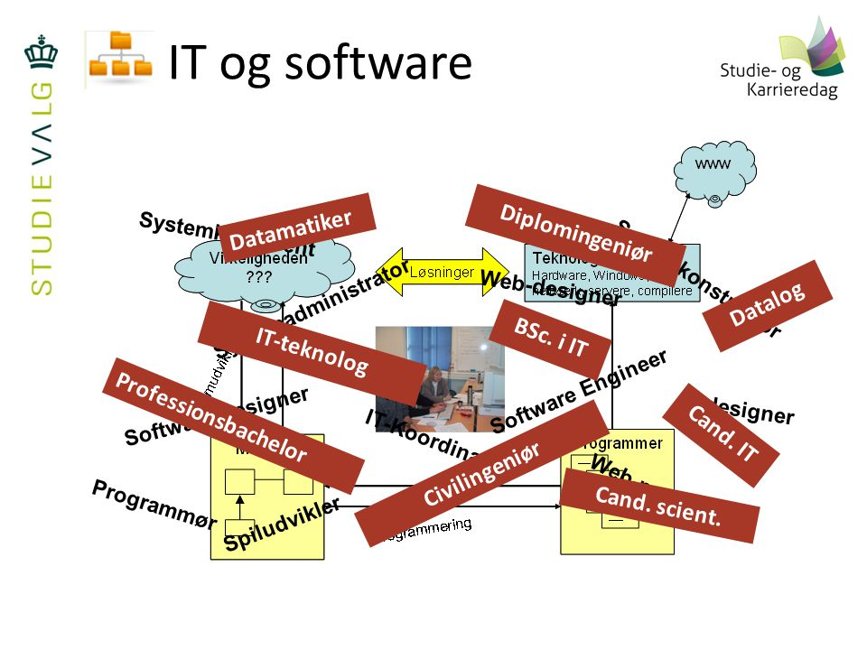 IT og software Datamatiker Diplomingeniør Datalog BSc. i IT