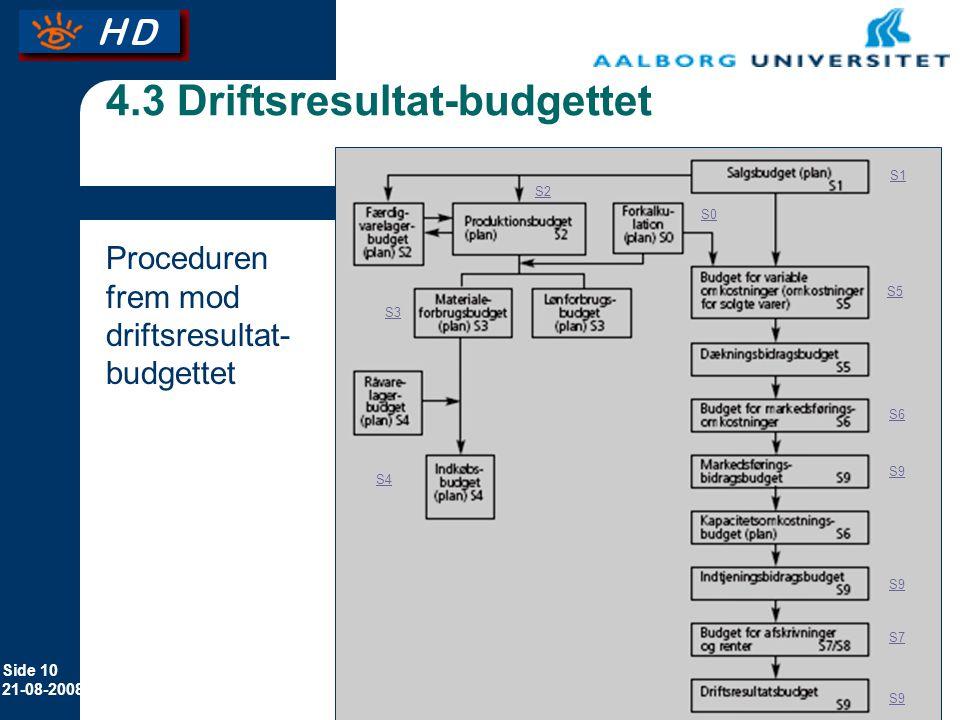 4.3 Driftsresultat-budgettet