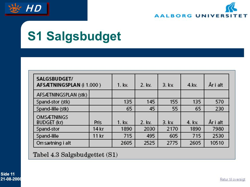 S1 Salgsbudget