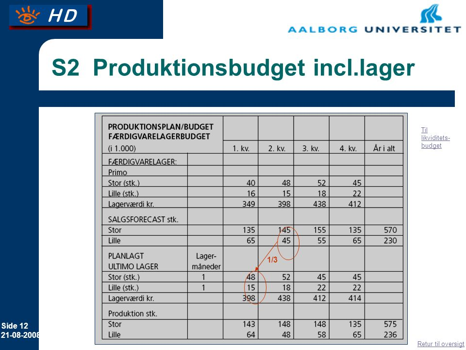 S2 Produktionsbudget incl.lager