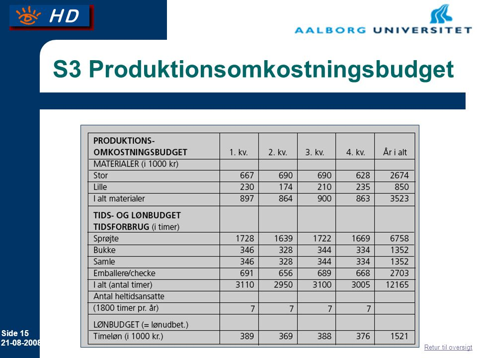 S3 Produktionsomkostningsbudget