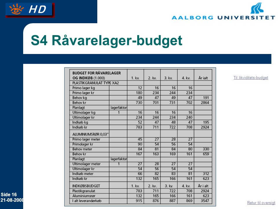 S4 Råvarelager-budget Til likviditets-budget Retur til oversigt