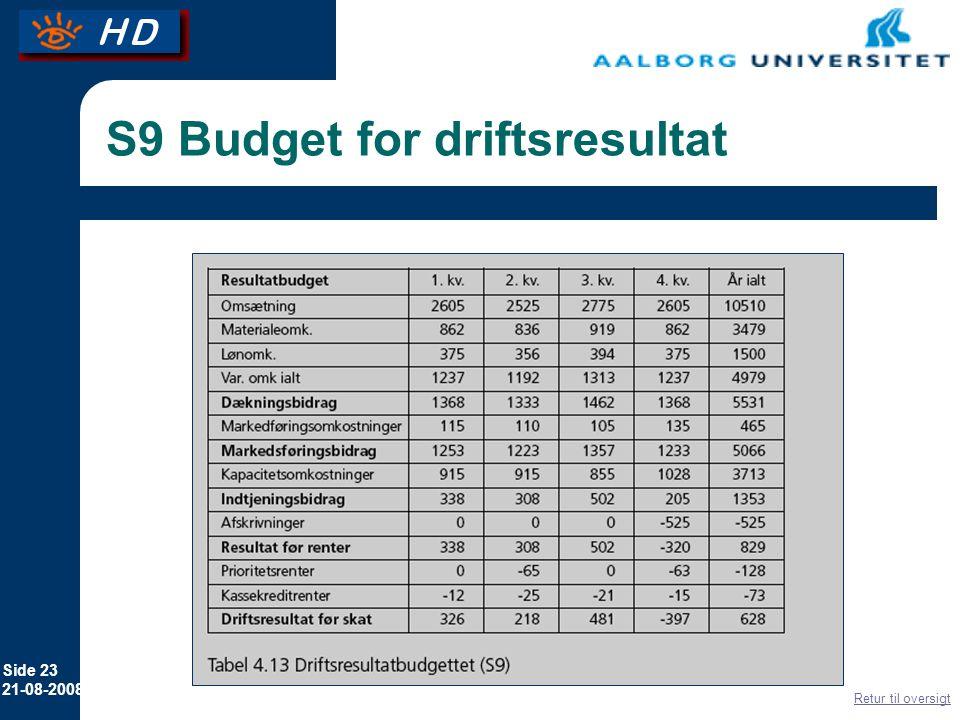 S9 Budget for driftsresultat