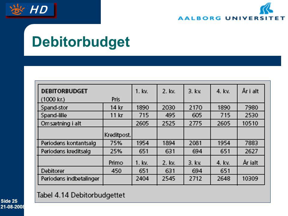 Debitorbudget