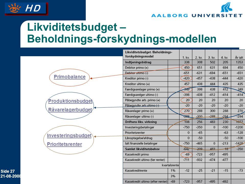 Likviditetsbudget – Beholdnings-forskydnings-modellen
