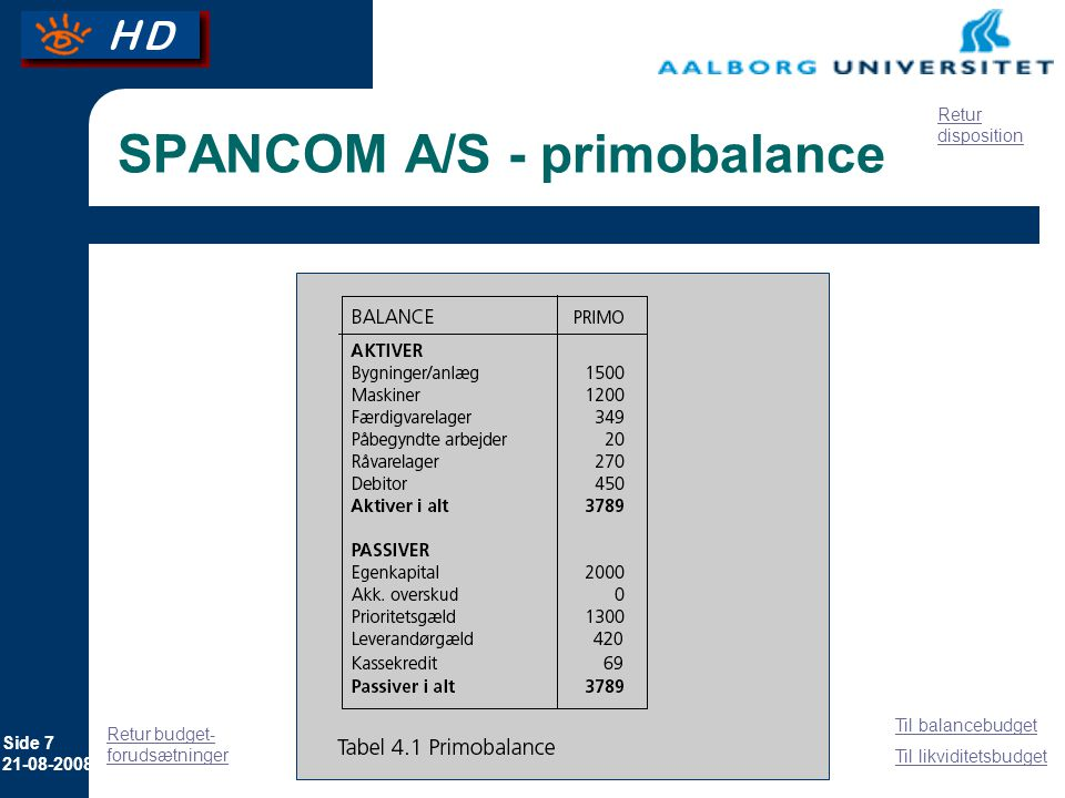 SPANCOM A/S - primobalance