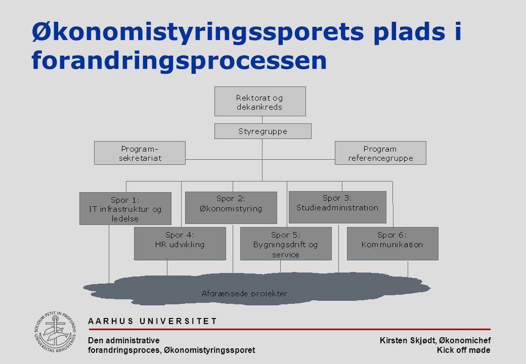 Økonomistyringssporets plads i forandringsprocessen