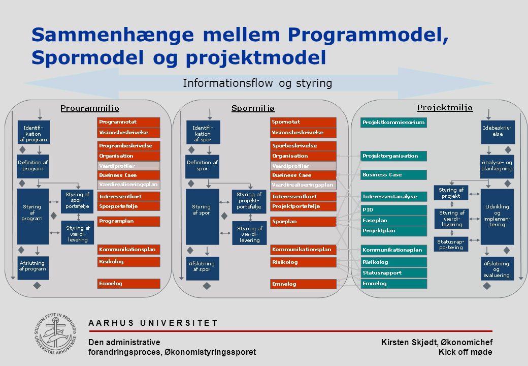 Sammenhænge mellem Programmodel, Spormodel og projektmodel