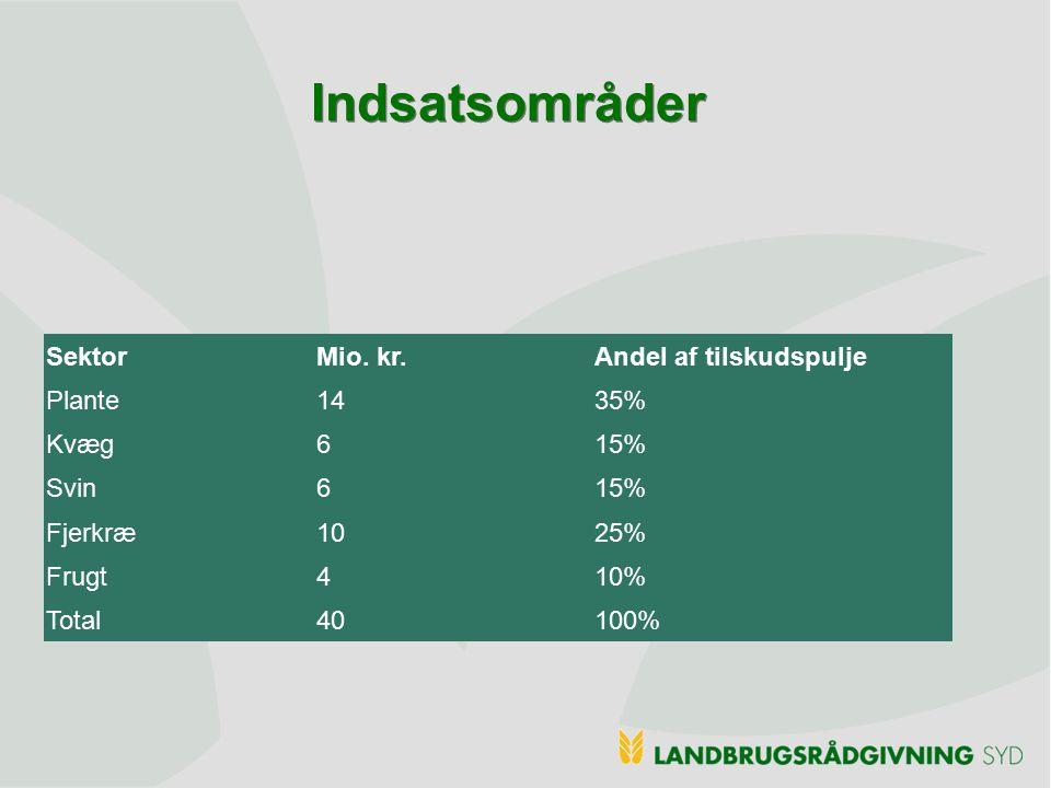 Indsatsområder Sektor Mio. kr. Andel af tilskudspulje Plante 14 35%