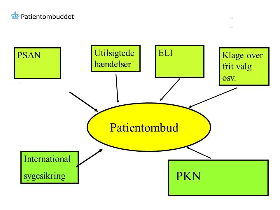 Patientombud PKN Utilsigtede hændelser ELI PSAN
