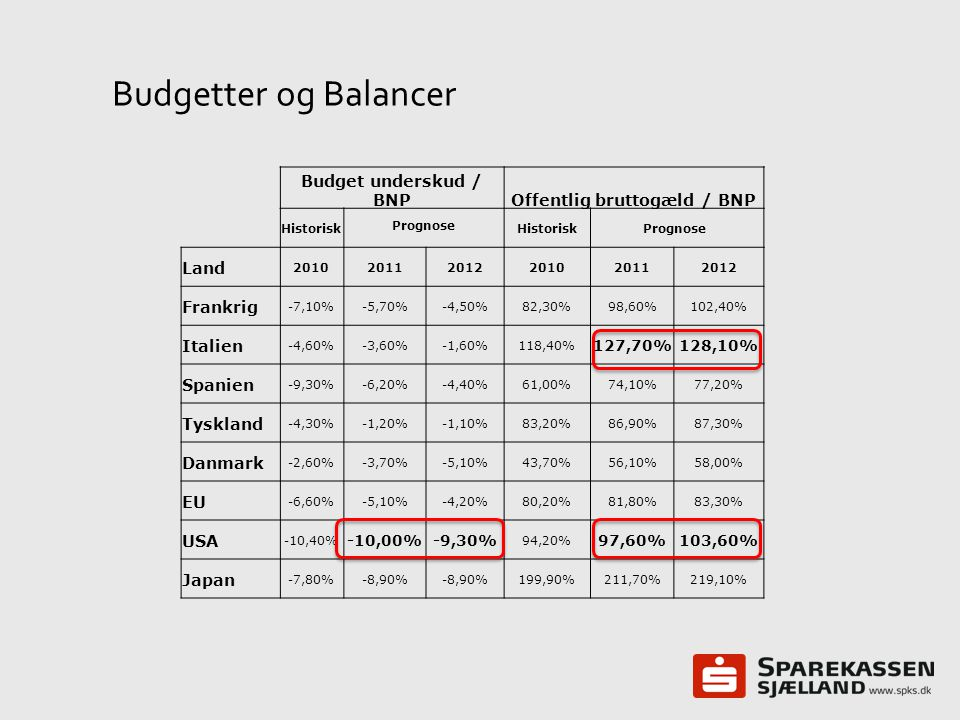 Offentlig bruttogæld / BNP
