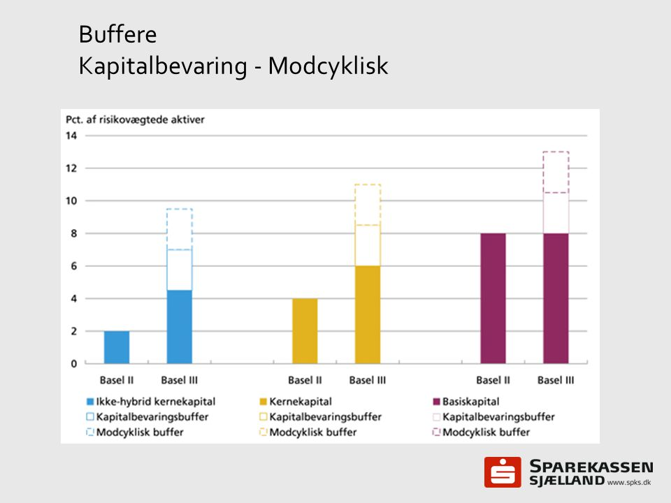 Buffere Kapitalbevaring - Modcyklisk