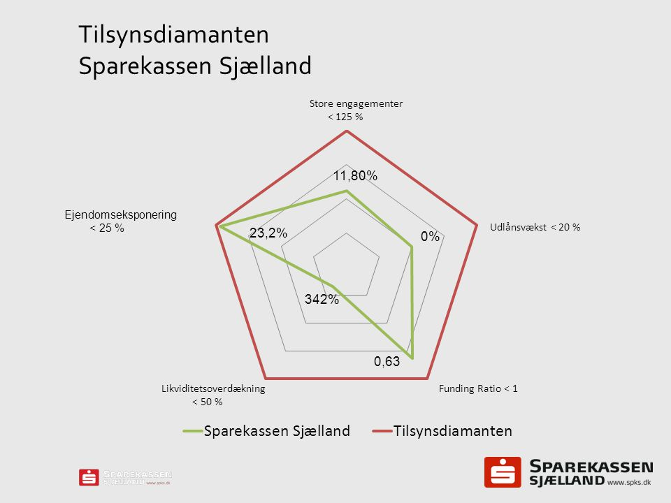 Tilsynsdiamanten Sparekassen Sjælland