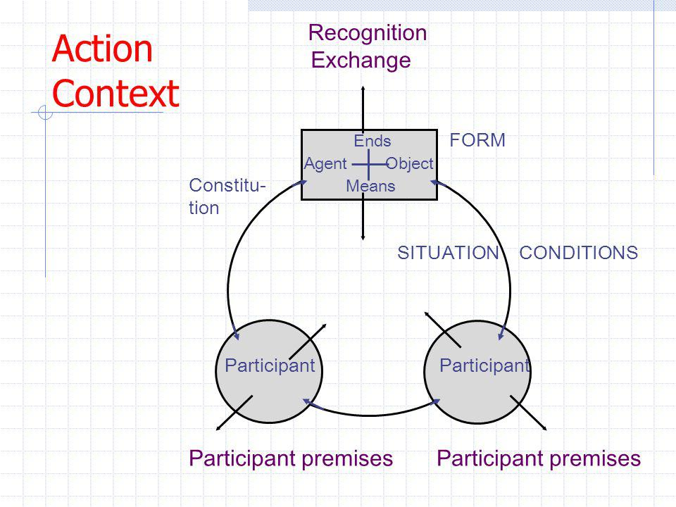 Action Context Recognition Exchange