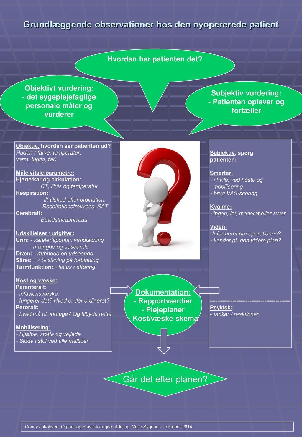 Grundlæggende observationer hos den nyopererede patient