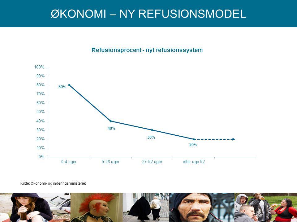 Kilde: Økonomi- og indenrigsministeriet
