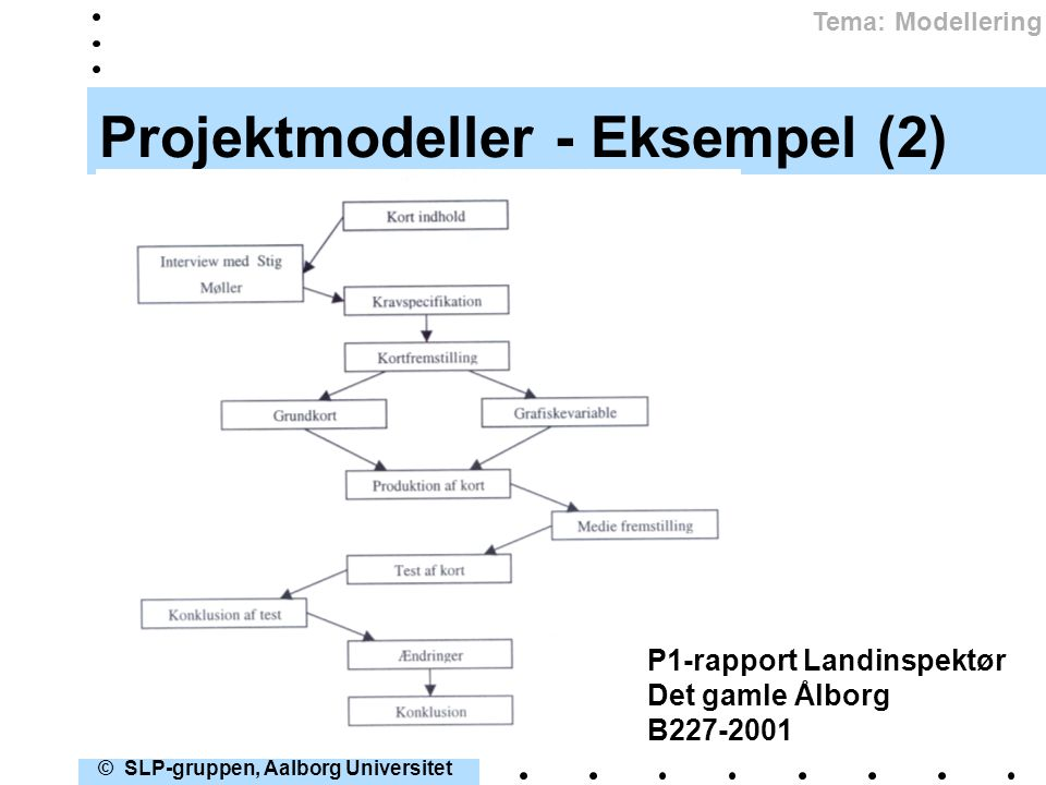 Projektmodeller - Eksempel (2)