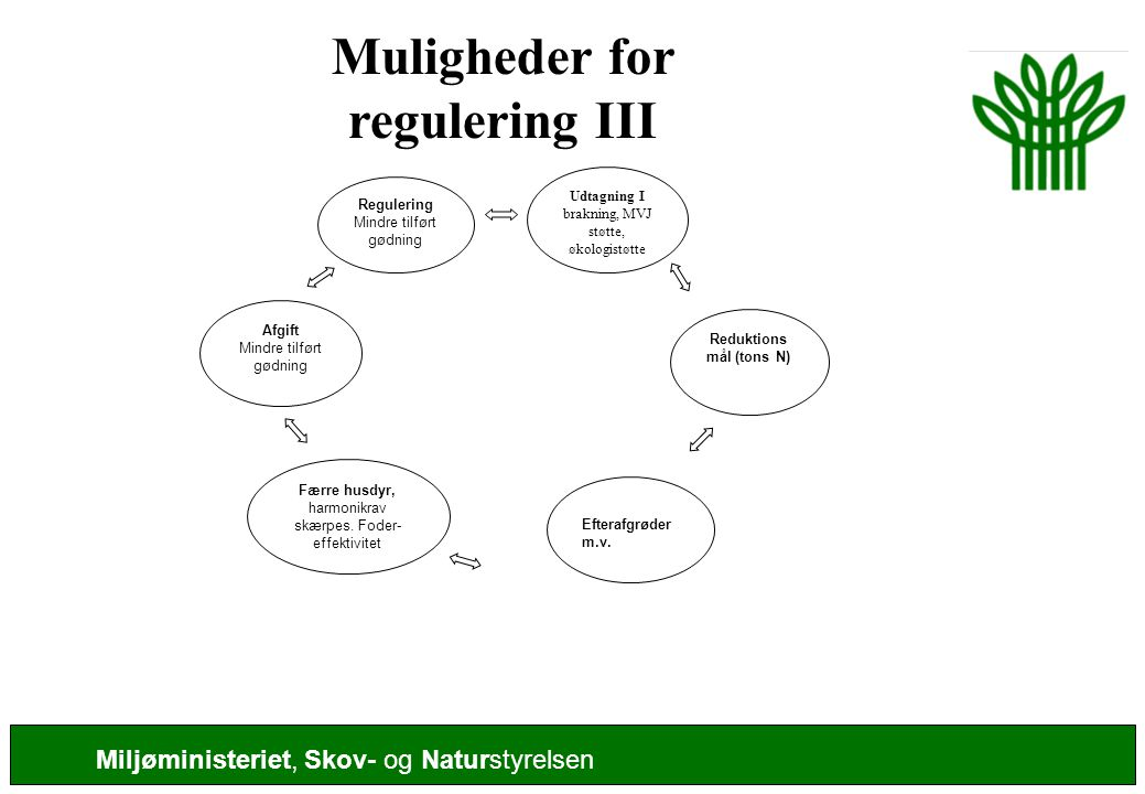 Muligheder for regulering III