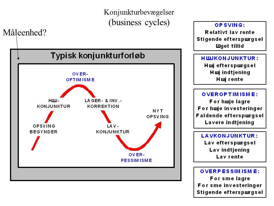 Konjunkturbevægelser (business cycles)