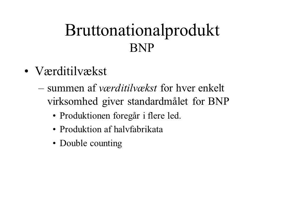 Bruttonationalprodukt BNP