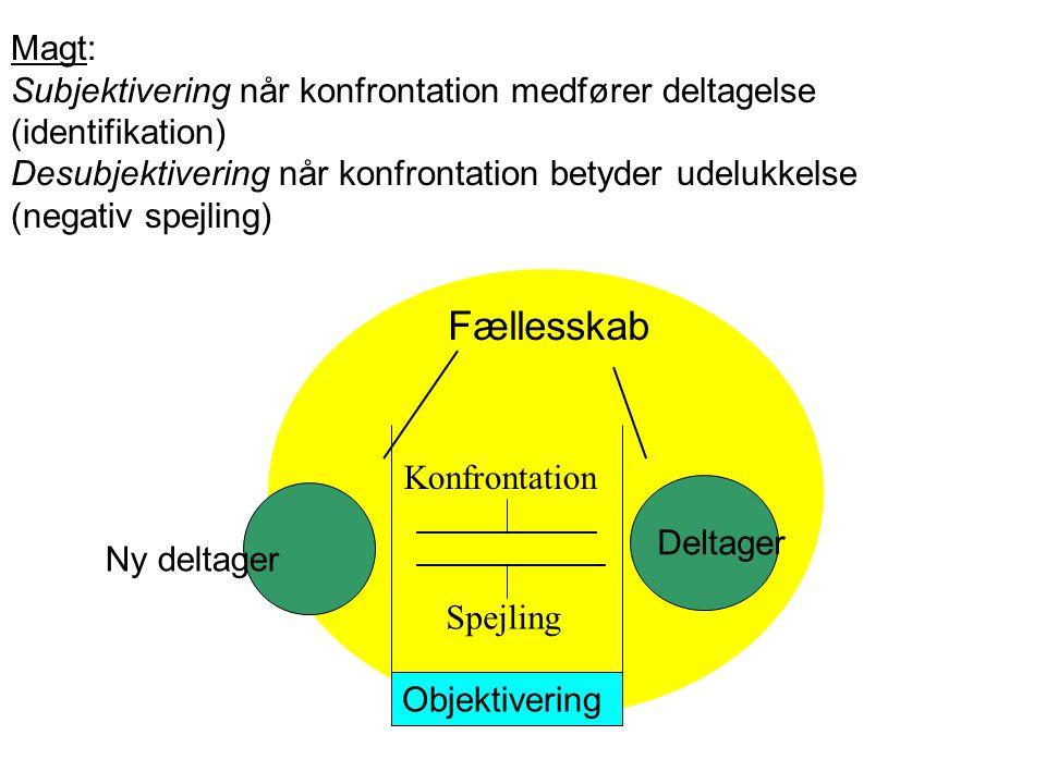 Subjektivering når konfrontation medfører deltagelse (identifikation)