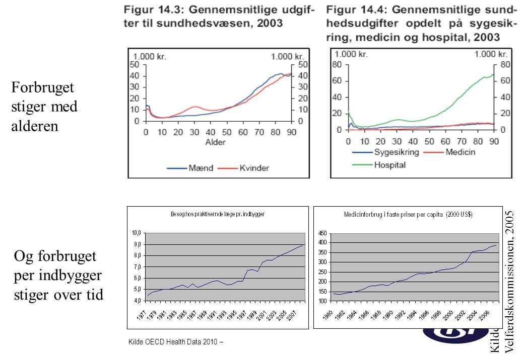 Forbruget stiger med alderen Og forbruget per indbygger
