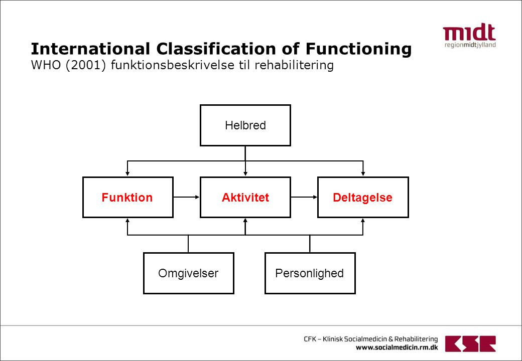 International Classification of Functioning WHO (2001) funktionsbeskrivelse til rehabilitering