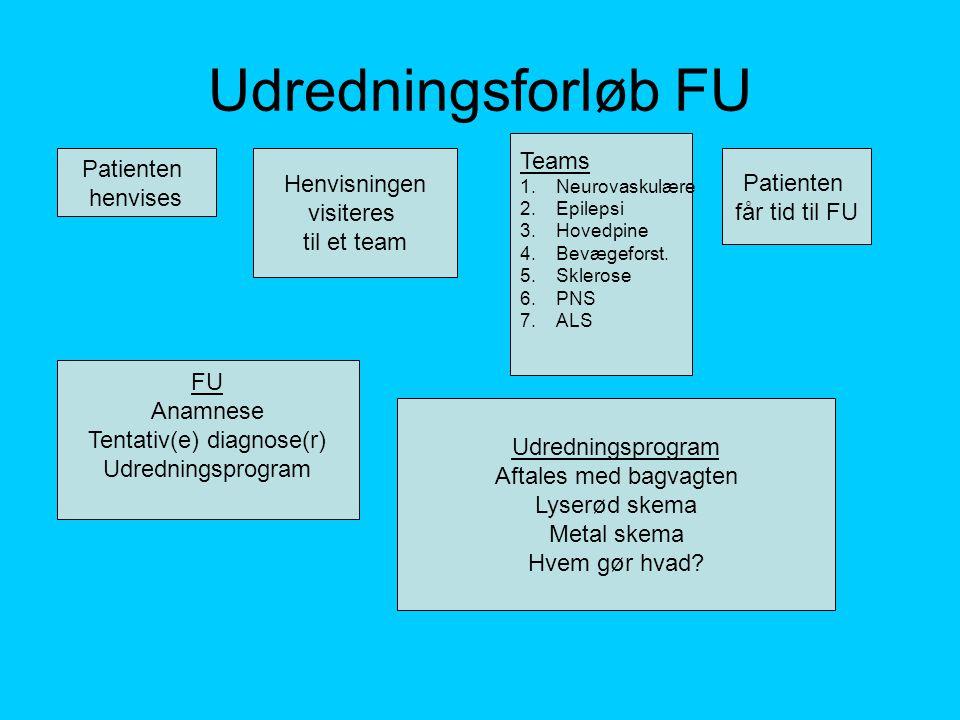 Tentativ(e) diagnose(r)