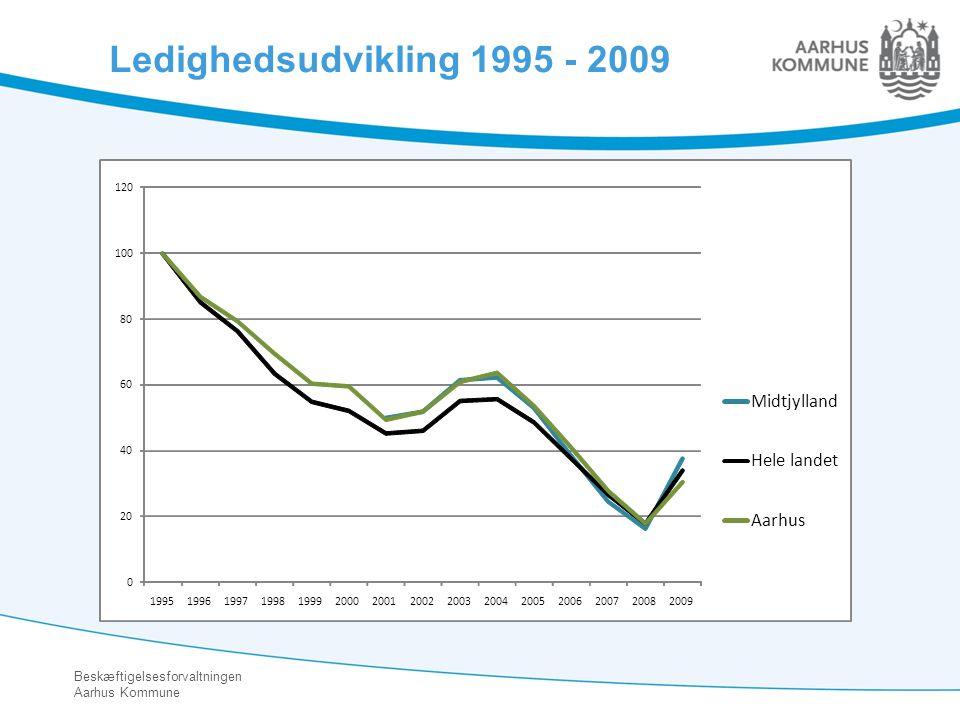 Ledighedsudvikling 1995 - 2009 Midtjylland Hele landet Aarhus 20 40 60