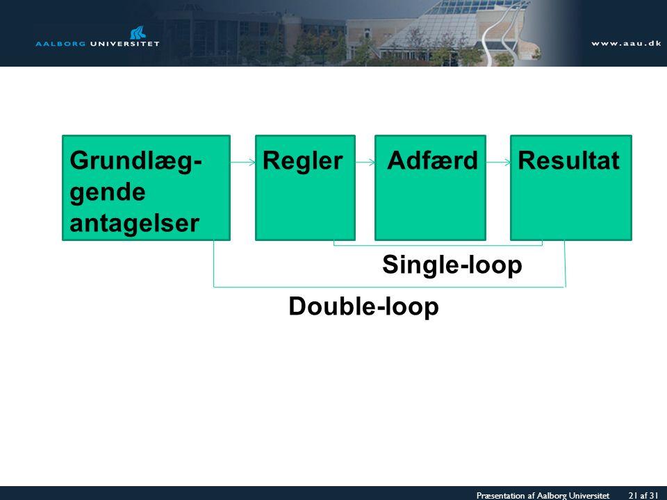 Grundlæg- gende antagelser Regler Adfærd Resultat Single-loop Double-loop