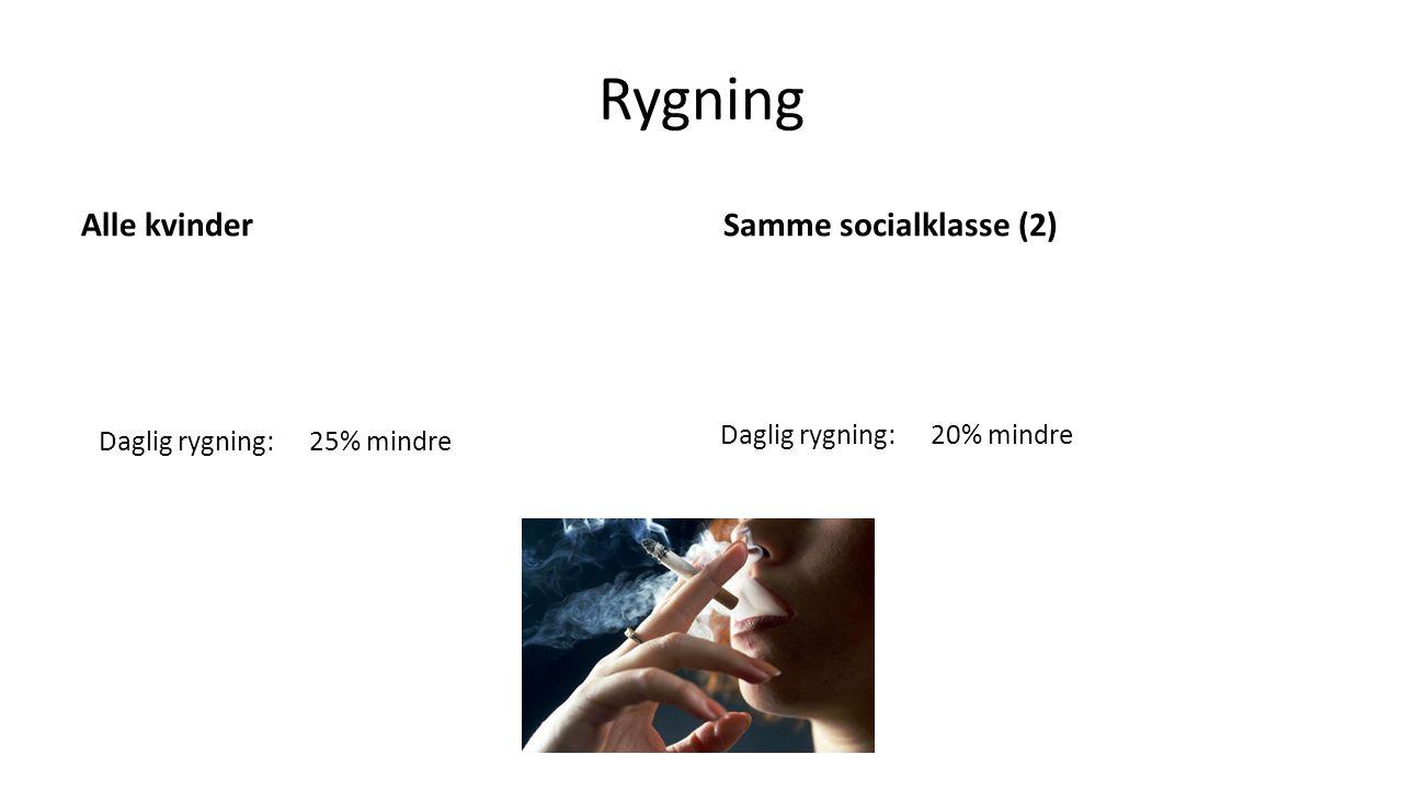 Rygning Alle kvinder Samme socialklasse (2) Daglig rygning: 20% mindre