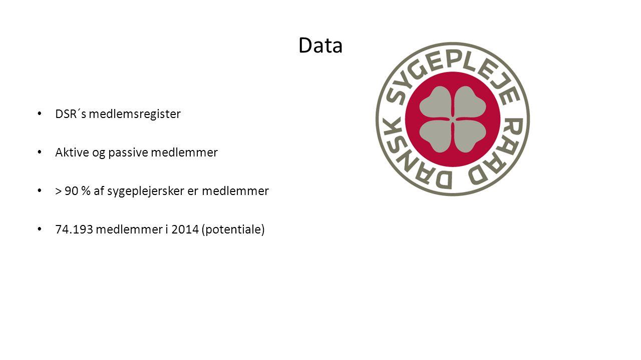 Data DSR´s medlemsregister Aktive og passive medlemmer