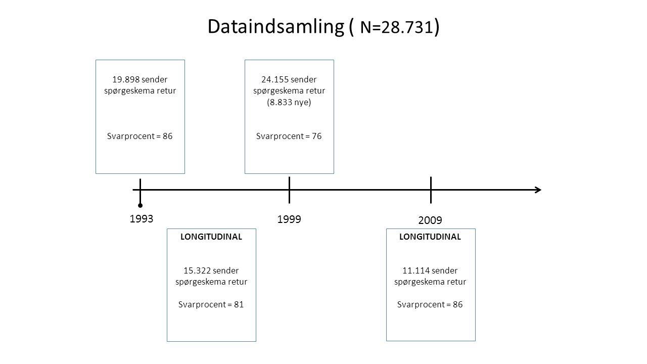 Dataindsamling ( N=28.731) 19.898 sender spørgeskema retur. Svarprocent = 86. 24.155 sender spørgeskema retur.