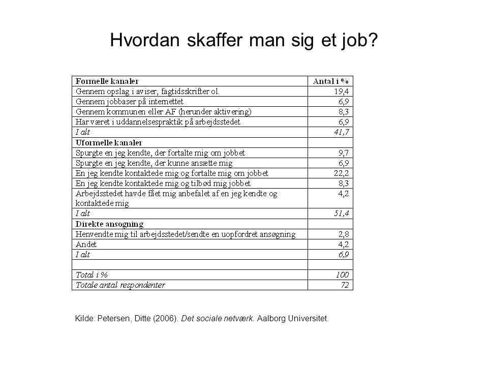 Hvordan skaffer man sig et job