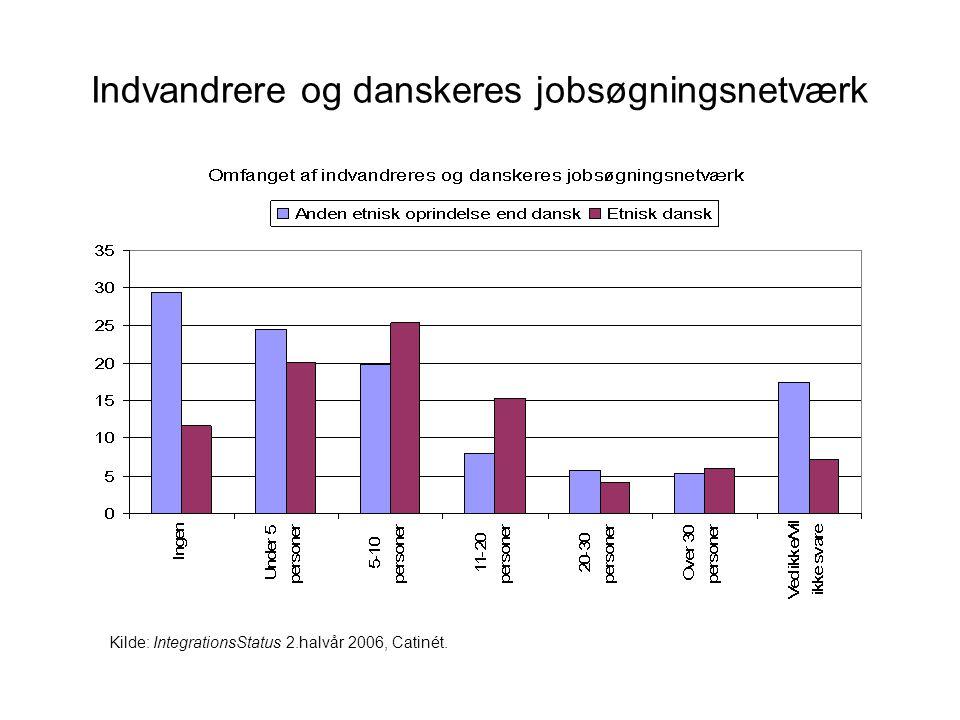 Indvandrere og danskeres jobsøgningsnetværk