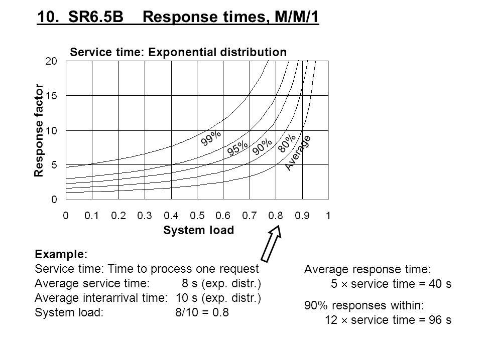 10. SR6.5B Response times, M/M/1