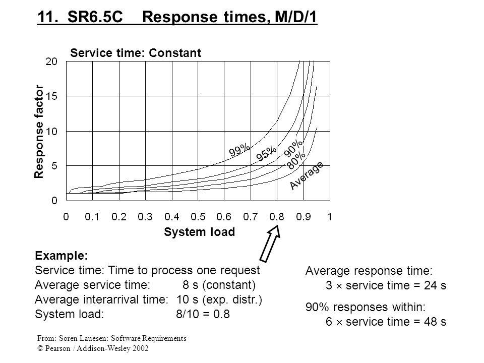 11. SR6.5C Response times, M/D/1