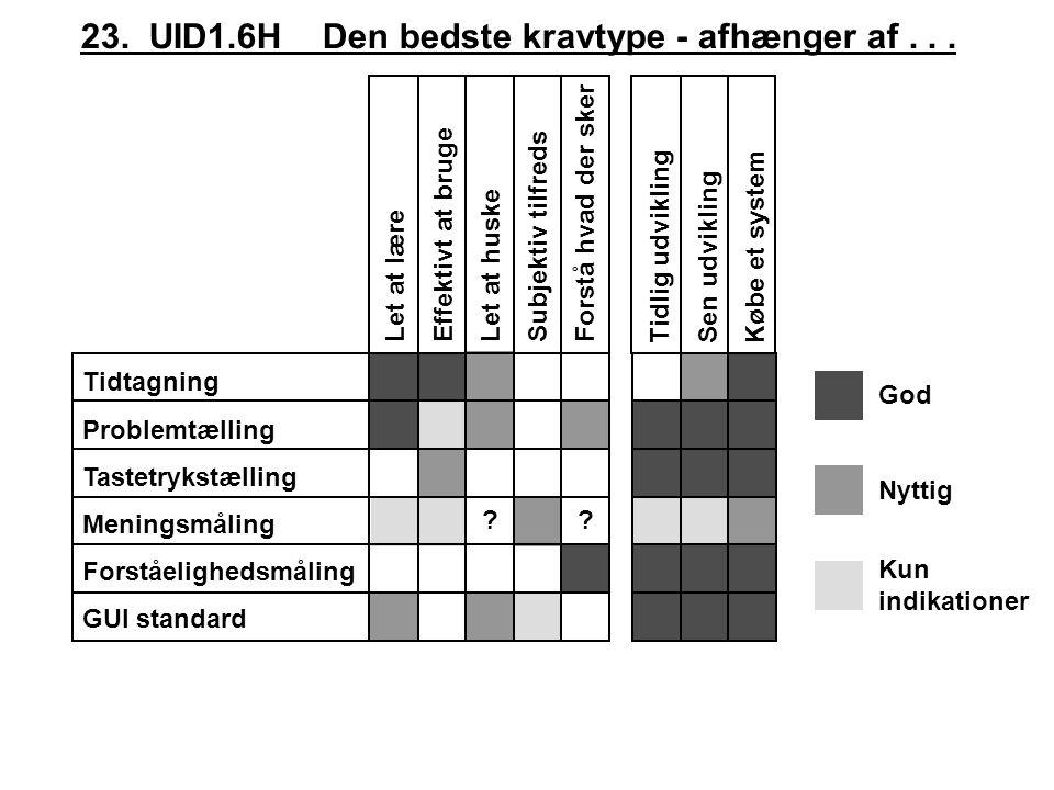 23. UID1.6H Den bedste kravtype - afhænger af . . .