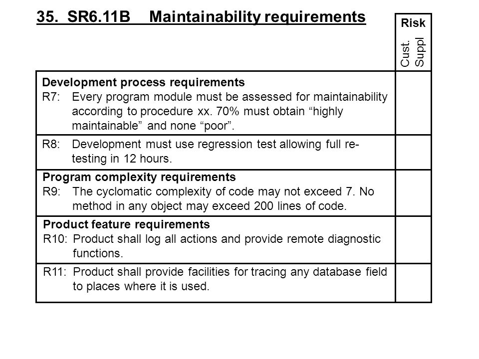 35. SR6.11B Maintainability requirements