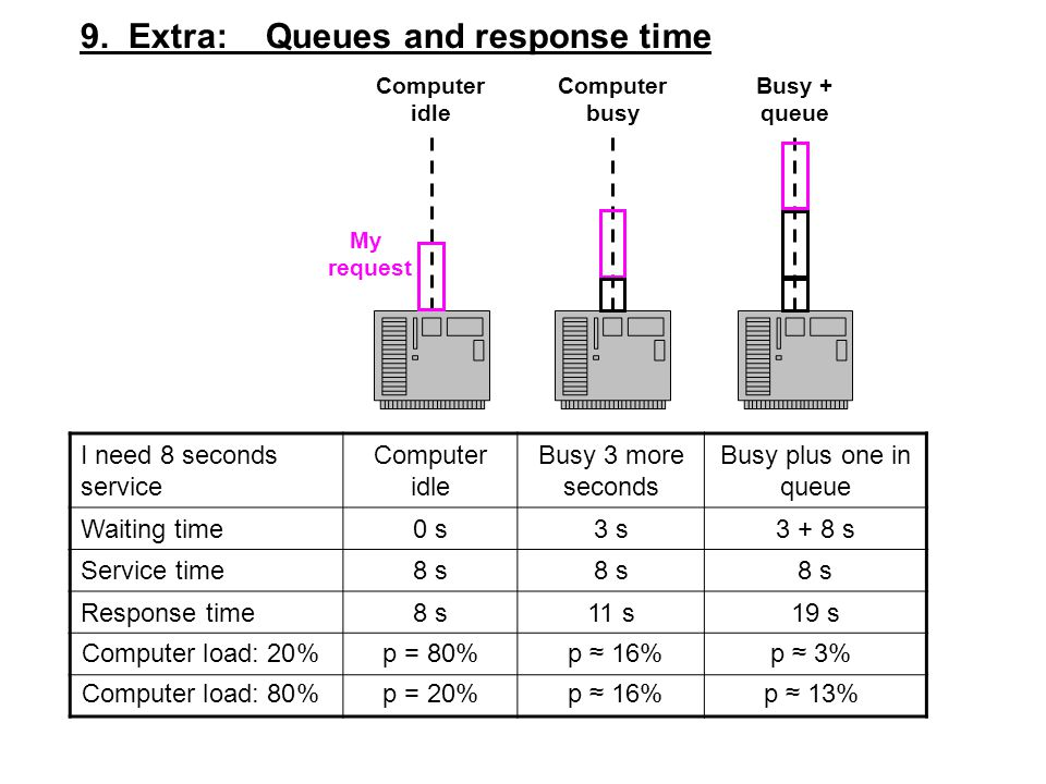 9. Extra: Queues and response time