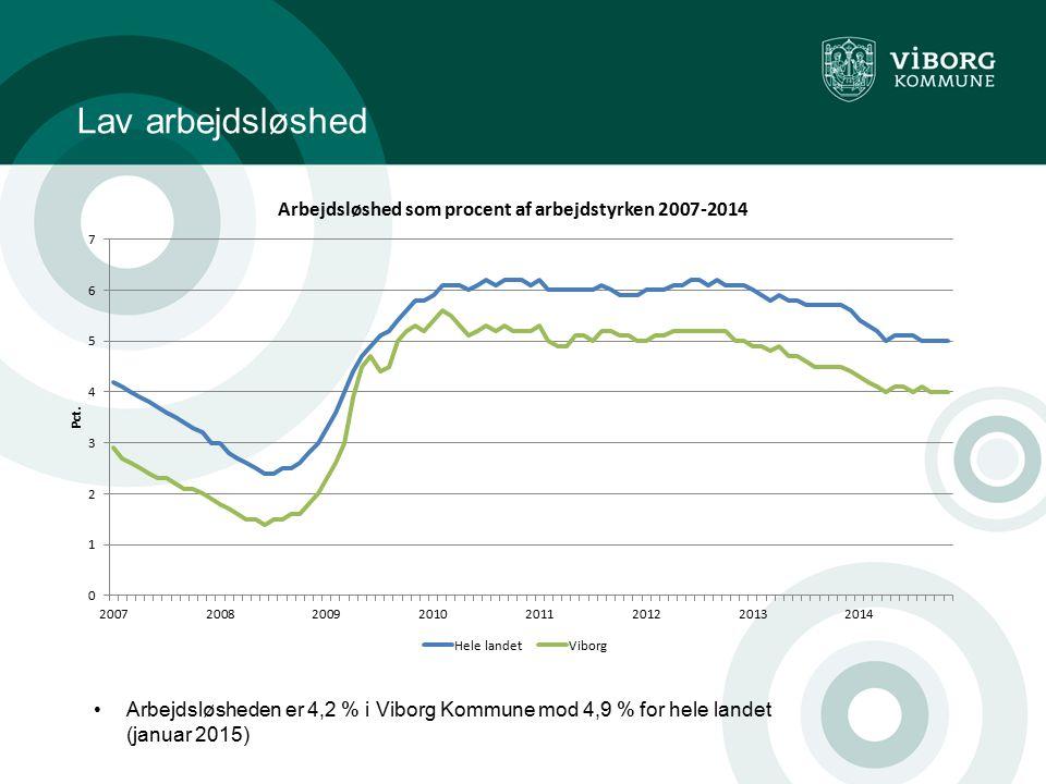 Lav arbejdsløshed Arbejdsløsheden er 4,2 % i Viborg Kommune mod 4,9 % for hele landet (januar 2015)
