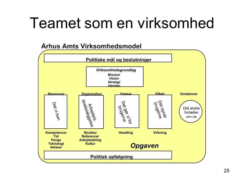 Teamet som en virksomhed