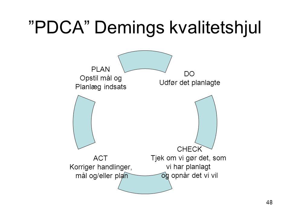 PDCA Demings kvalitetshjul