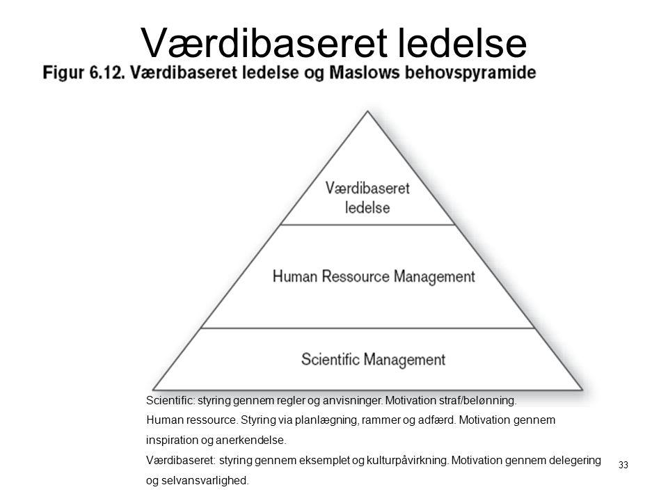 Værdibaseret ledelse Scientific: styring gennem regler og anvisninger. Motivation straf/belønning.